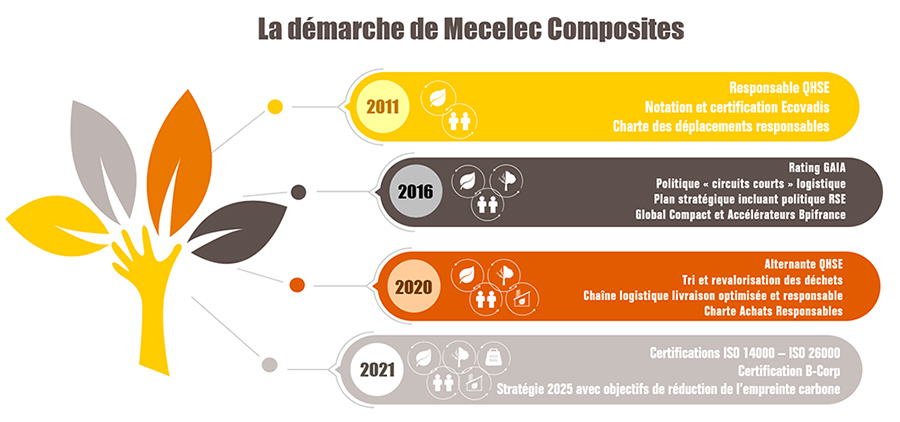 La démarche de Mecelec Composites