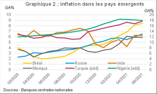 Graphique 2 : inflation dans les pays émergents