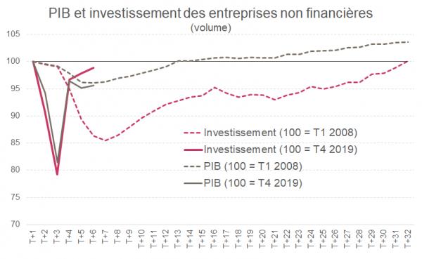 Graphique 2 : L'investissement des entreprises fait preuve de résilience