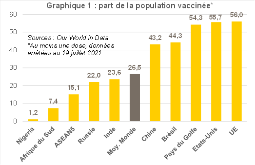 Graphique 1 : part de la population vaccinée covid 19