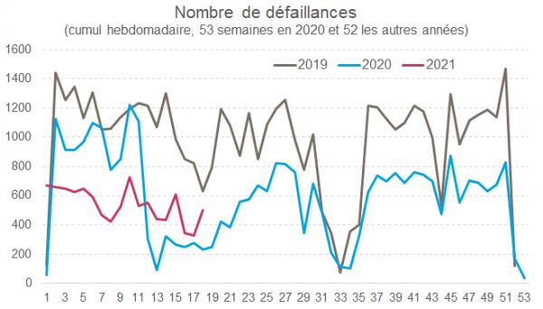 Graphique 2 : Des faillites toujours relativement faibles début 2021